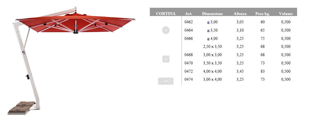tabella_cortina